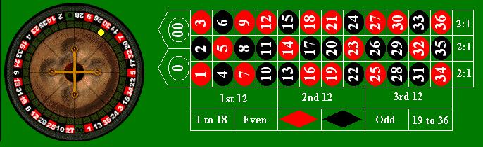 sistema dozzine e colonne per vincere alla roulette online