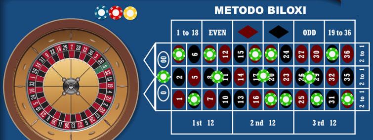 metodo biloxi per vincere alla roulette